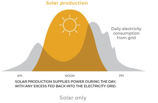 Solar-Production-Curve-1